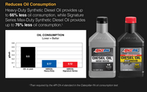 Synthetic Diesel Oil reduces oil consumption