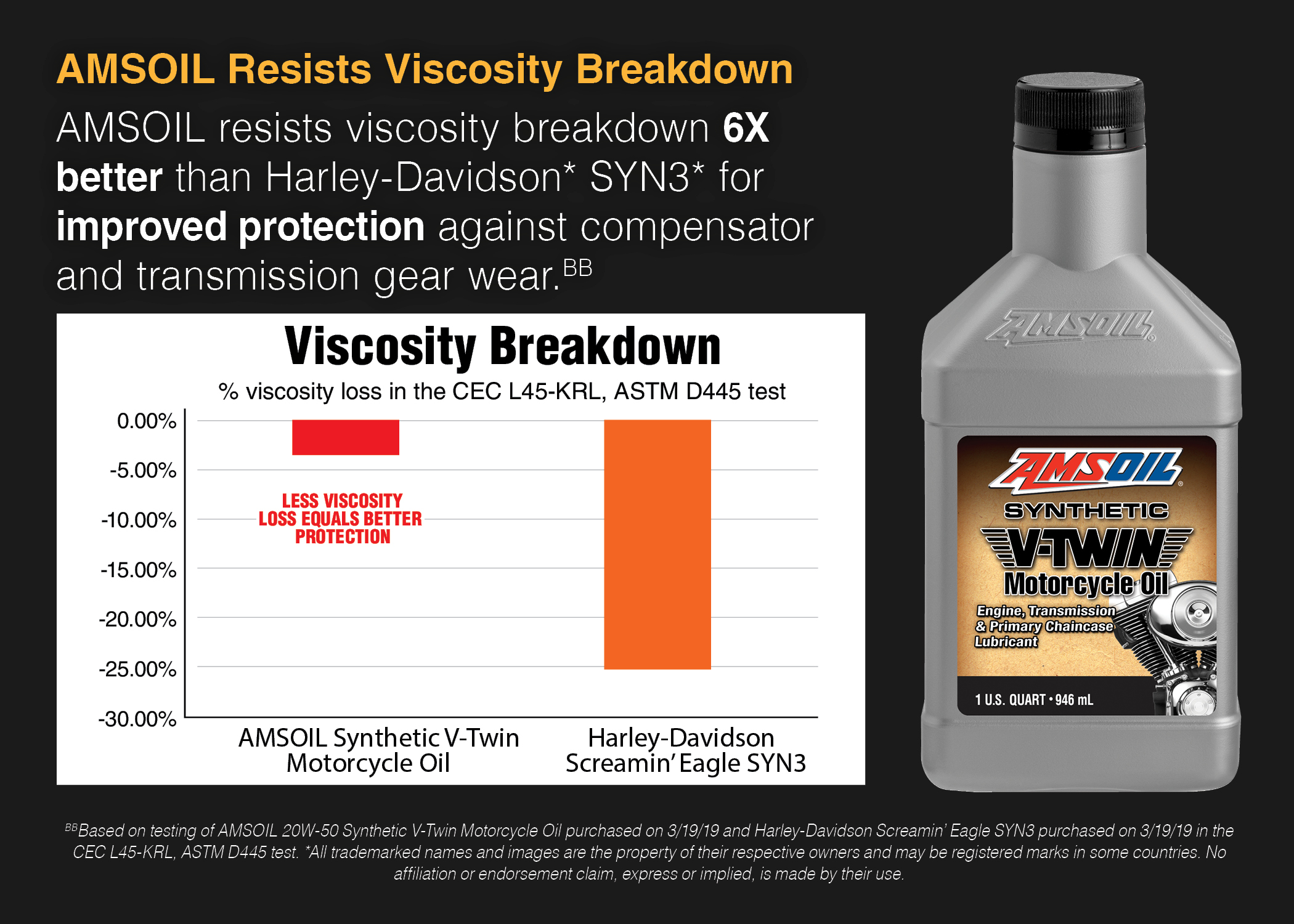 Viscosity Breakdown