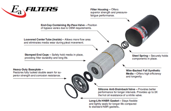 EaHD Oil Filter Exploded View