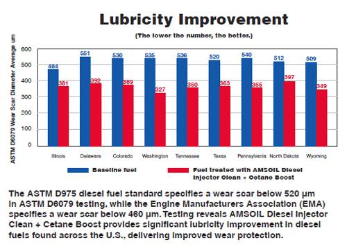 Lubricity Improvement