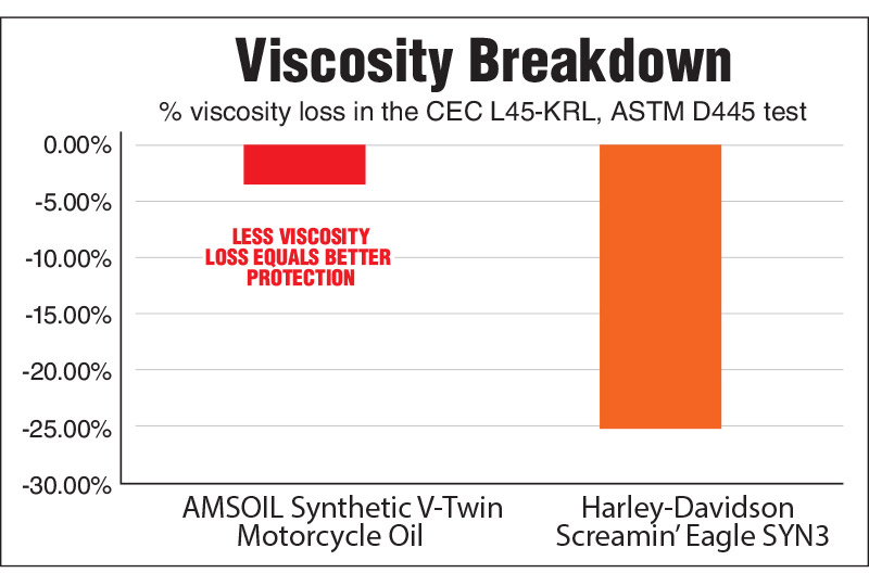 AMSOIL Resists Viscosity Breakdown six times better than Harley-Davidson SYN3 for improved protection against compensator and transmission gear wear.