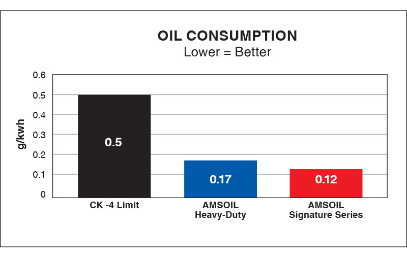 Reduces Oil Consumption – Heavy-Duty Synthetic Diesel Oil provides up to 66% less oil consumption.