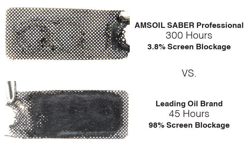 AMSOIL SABER Professional kept equipment 96 percent carbon free for maximum power.