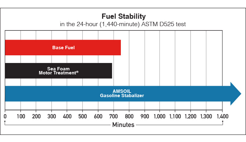 AMSOIL Gasoline Stabilizer provides fuel stability that Sea Foam Motor Treatment can't match.
