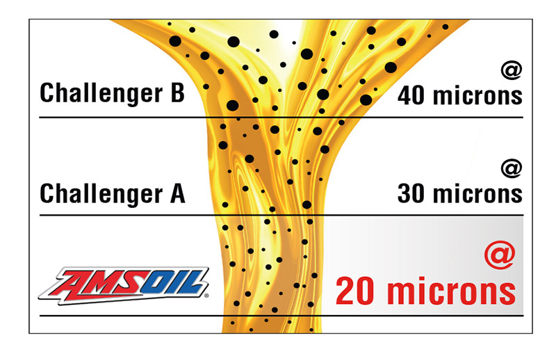 99% Efficiency at 20 Microns – Filtering particles >20 microns fights engine wear.