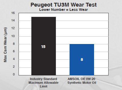 TU3M Wear Test