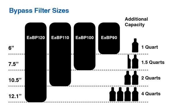 EaBP Filter Sizes