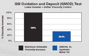 Prueba de oxidación y depósito de GM (GMOD)