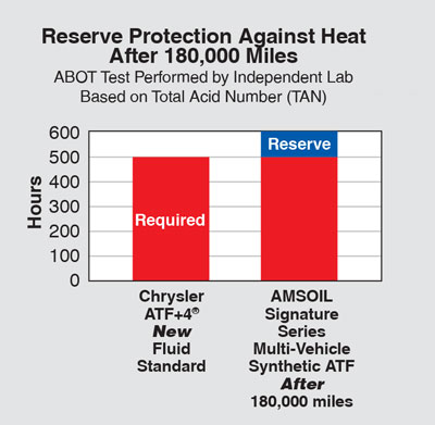 Reserve Protection Against Heat After 180,000 Miles