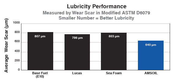 Lubricity Performance Graph
