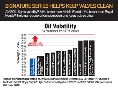 Signature Series Fights Volatility