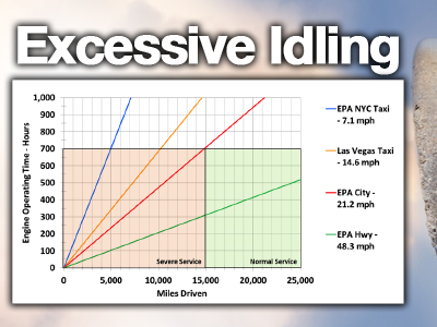 Effects of Excessive Engine Idling
