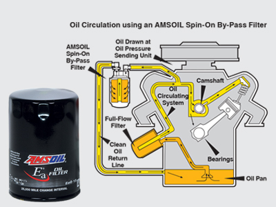 Pair AMSOIL Synthetic Motor Oil
