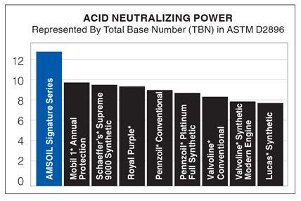 Acid Neutralizing Power