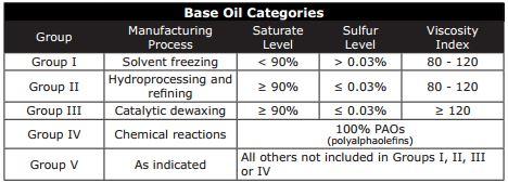 Base Oil Chart