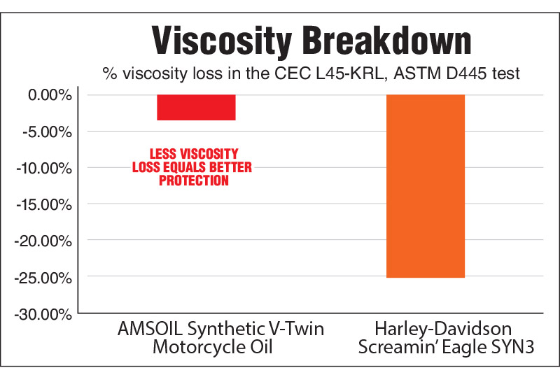 AMSOIL resists viscosity breakdown six times better than Harley-Davidson SYN3* for improved protection against compensator and transmission gear wear.