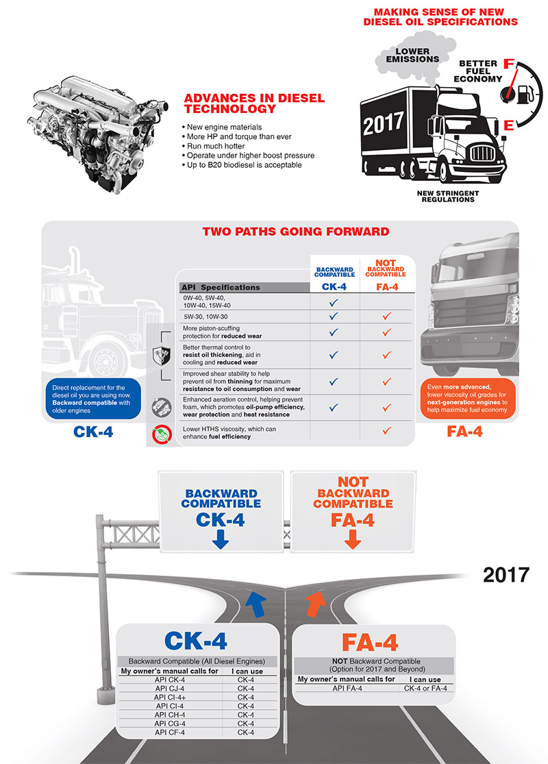 Diesel Infographic