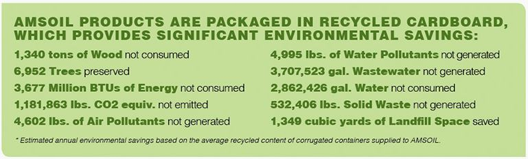 AMSOIL recycled resources facts