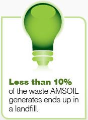 Less than 10% of the waste AMSOIL generates ends up in a landfill