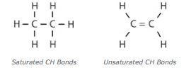 Saturated Bonds graphic