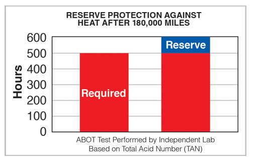 Reserve Protection
