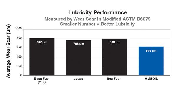 Lubricity Performance